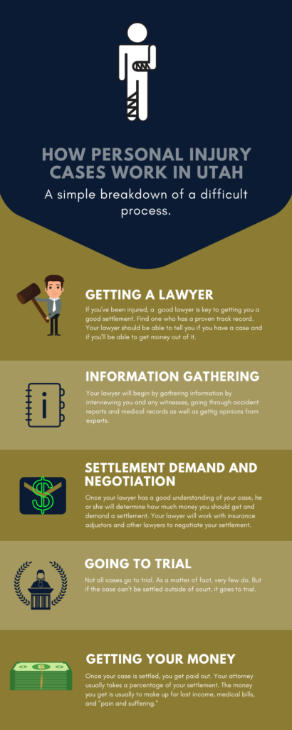 infographic about how personal injury cases work